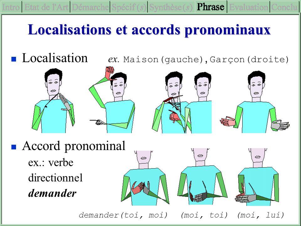 Localisations et accords pronominaux Localisation ex. Maison(gauche), Garçon(droite) Accord pronominal ex.: verbe directionnel demander demander(toi,