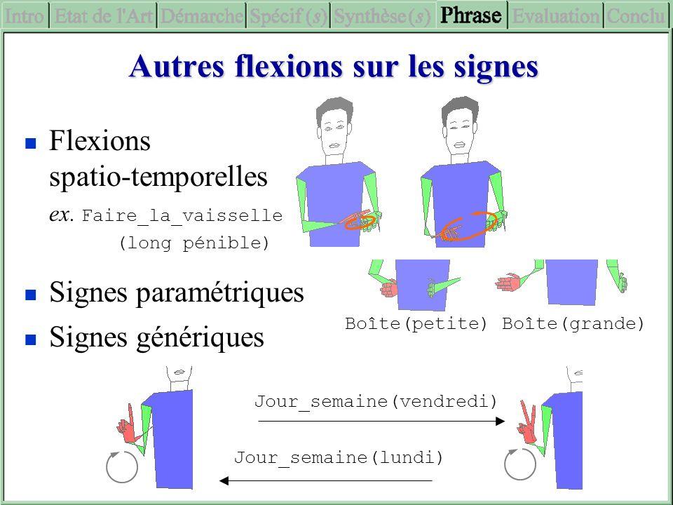 Autres flexions sur les signes Flexions spatio-temporelles ex. Faire_la_vaisselle (long pénible) Signes paramétriques Boîte(petite) Boîte(grande) Sign