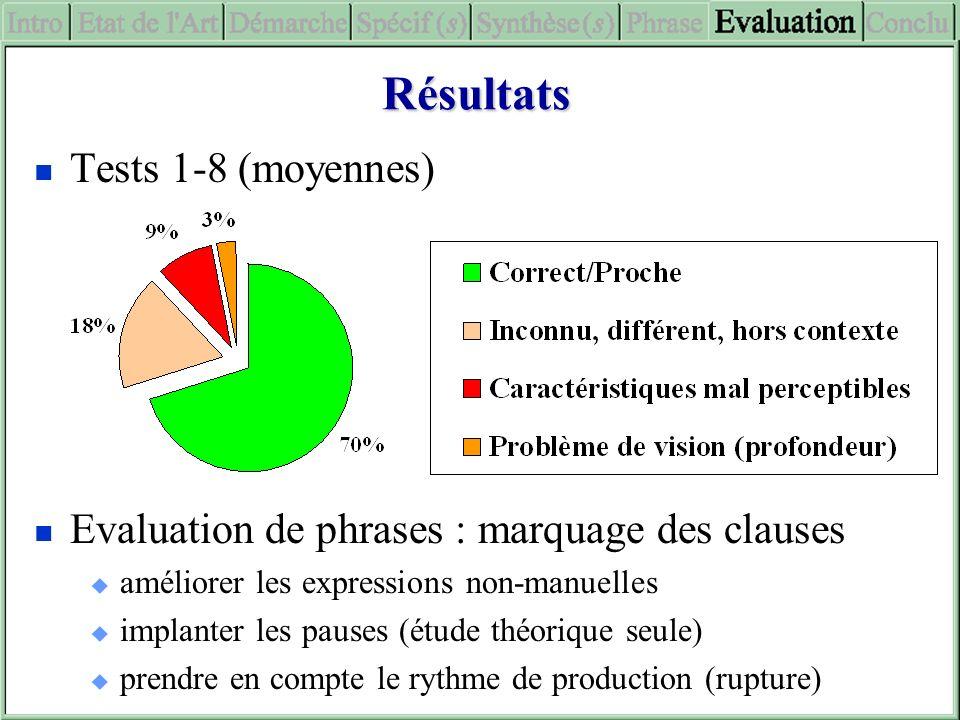 Résultats Tests 1-8 (moyennes) Evaluation de phrases : marquage des clauses améliorer les expressions non-manuelles implanter les pauses (étude théori