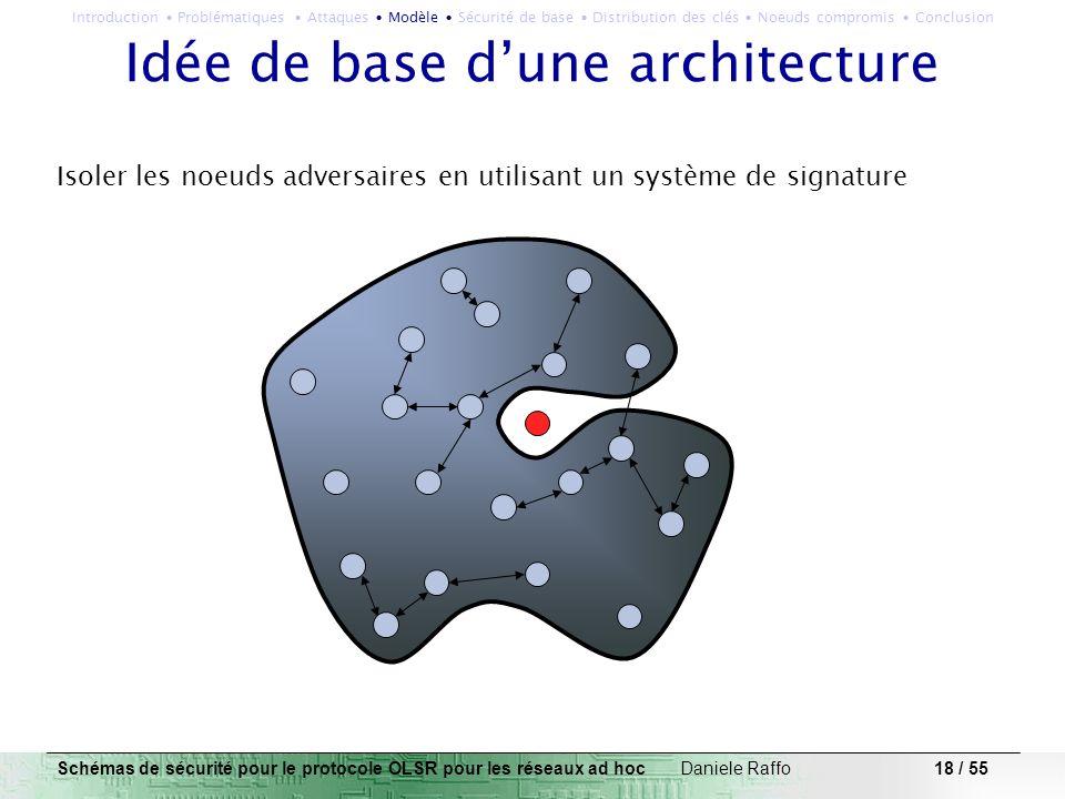 18 / 55 Idée de base dune architecture Isoler les noeuds adversaires en utilisant un système de signature Schémas de sécurité pour le protocole OLSR p