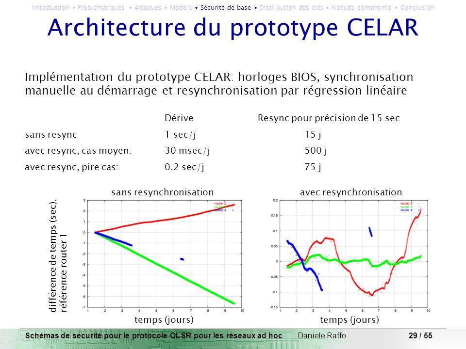 29 / 55 Architecture du prototype CELAR Implémentation du prototype CELAR: horloges BIOS, synchronisation manuelle au démarrage et resynchronisation p