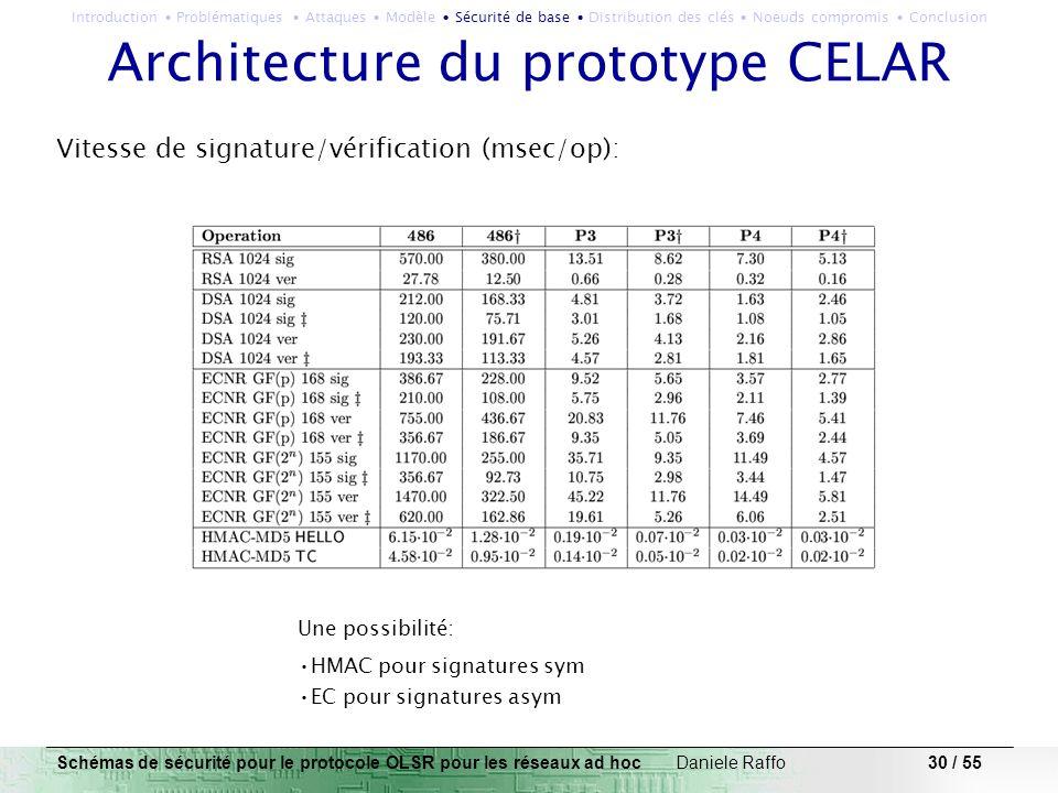 30 / 55 Architecture du prototype CELAR Schémas de sécurité pour le protocole OLSR pour les réseaux ad hoc Daniele Raffo Vitesse de signature/vérifica