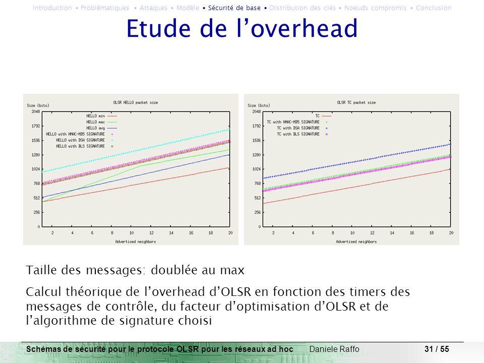 31 / 55 Etude de loverhead Taille des messages: doublée au max Calcul théorique de loverhead dOLSR en fonction des timers des messages de contrôle, du