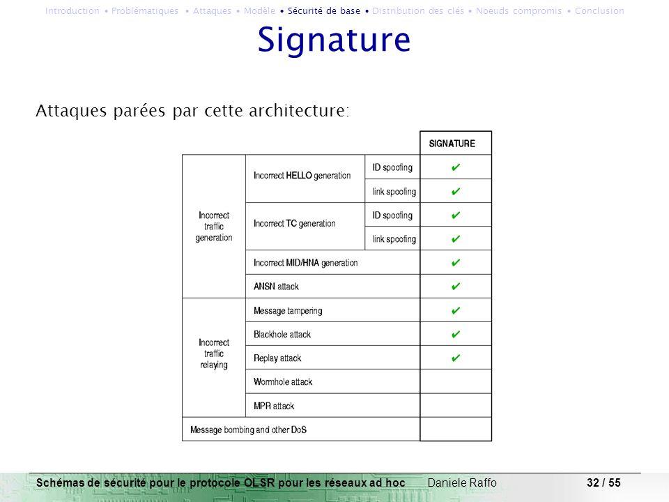 32 / 55 Signature Attaques parées par cette architecture: Schémas de sécurité pour le protocole OLSR pour les réseaux ad hoc Daniele Raffo Introductio