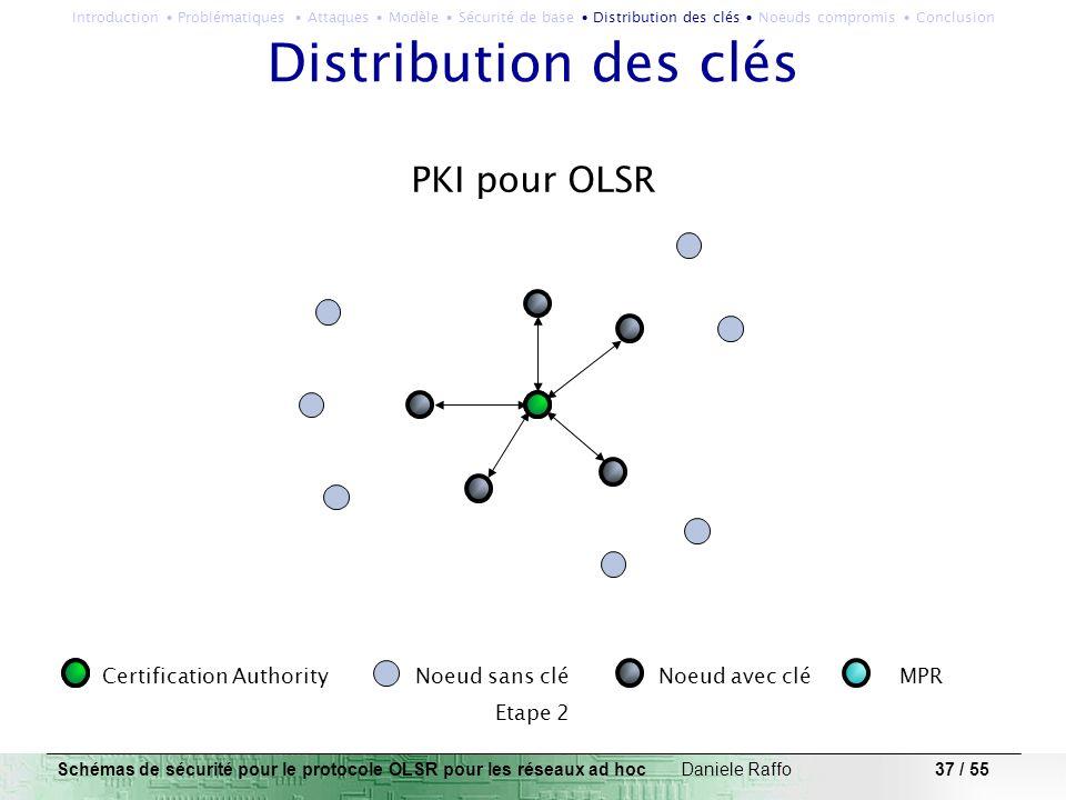 37 / 55 PKI pour OLSR Certification Authority Noeud sans clé Noeud avec clé MPR Etape 2 Distribution des clés Schémas de sécurité pour le protocole OL