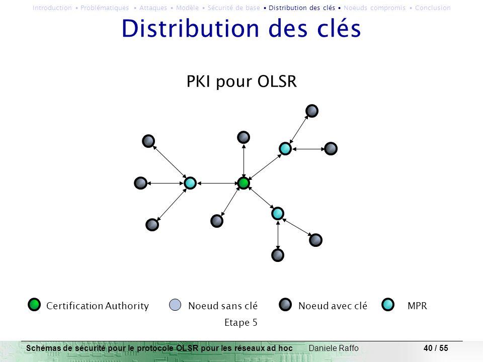 40 / 55 PKI pour OLSR Certification Authority Noeud sans clé Noeud avec clé MPR Etape 5 Distribution des clés Schémas de sécurité pour le protocole OL