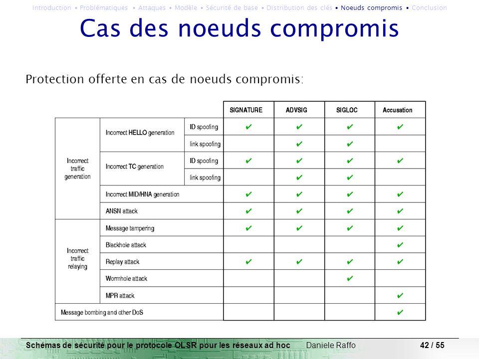 42 / 55 Cas des noeuds compromis Protection offerte en cas de noeuds compromis: Schémas de sécurité pour le protocole OLSR pour les réseaux ad hoc Dan