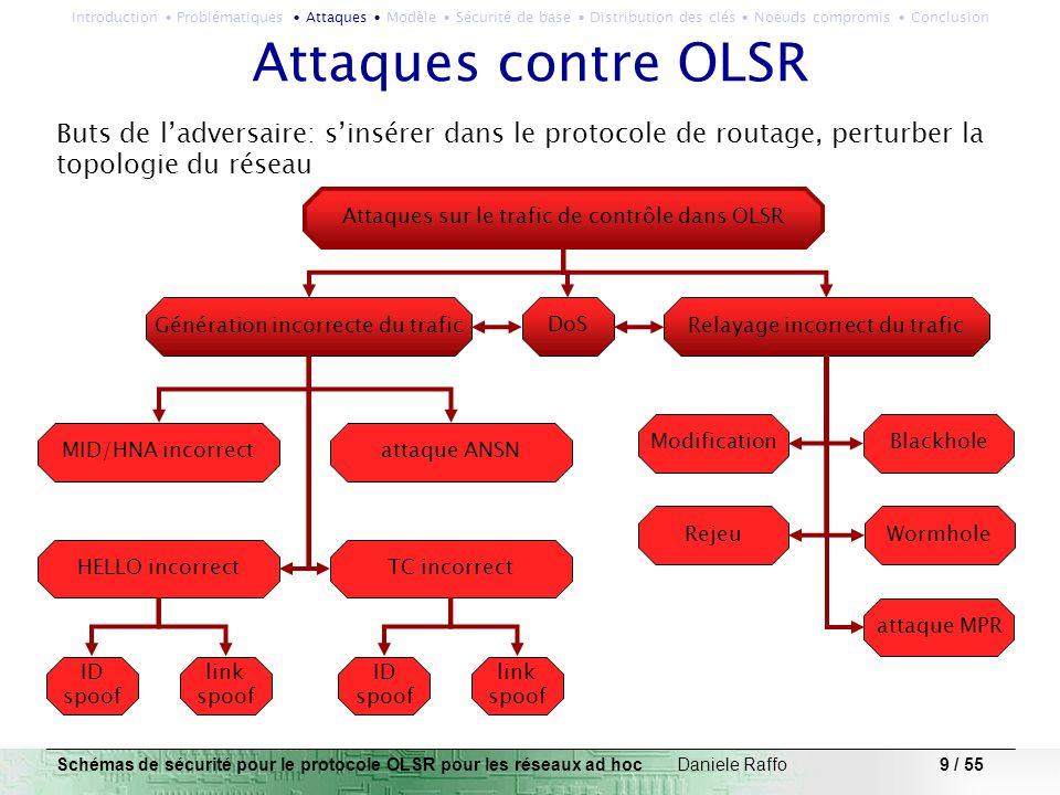 10 / 55 Attaques contre OLSR Génération incorrecte des HELLOs identity spoofing: X envoie des messages avec C comme origine A et B vont annoncer leur voisinage avec C X choisit A et/ou B comme ses MPRs avec lidentité de C ces MPRs vont déclarer quil peuvent fournir connectivité vers C conflits des routes vers C, perte de connectivité Schémas de sécurité pour le protocole OLSR pour les réseaux ad hoc Daniele Raffo Introduction Problématiques Attaques Modèle Sécurité de base Distribution des clés Noeuds compromis Conclusion