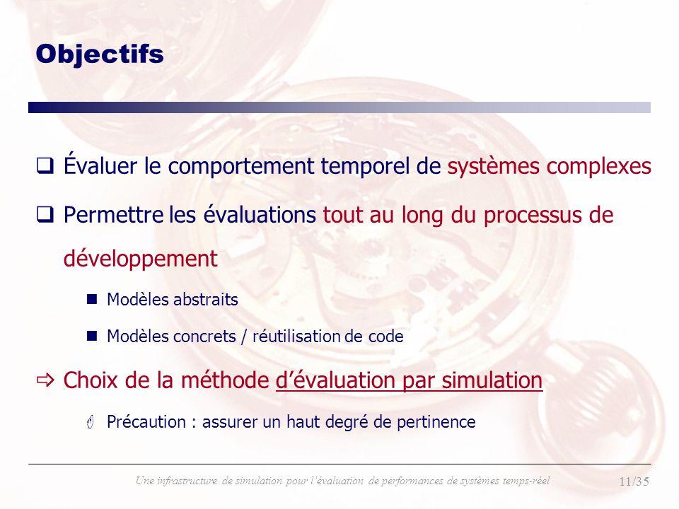 11/35 Une infrastructure de simulation pour lévaluation de performances de systèmes temps-réel Objectifs qÉvaluer le comportement temporel de systèmes