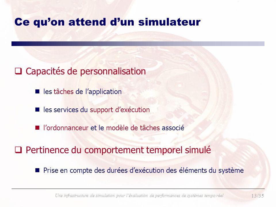 13/35 Une infrastructure de simulation pour lévaluation de performances de systèmes temps-réel Ce quon attend dun simulateur qCapacités de personnalis