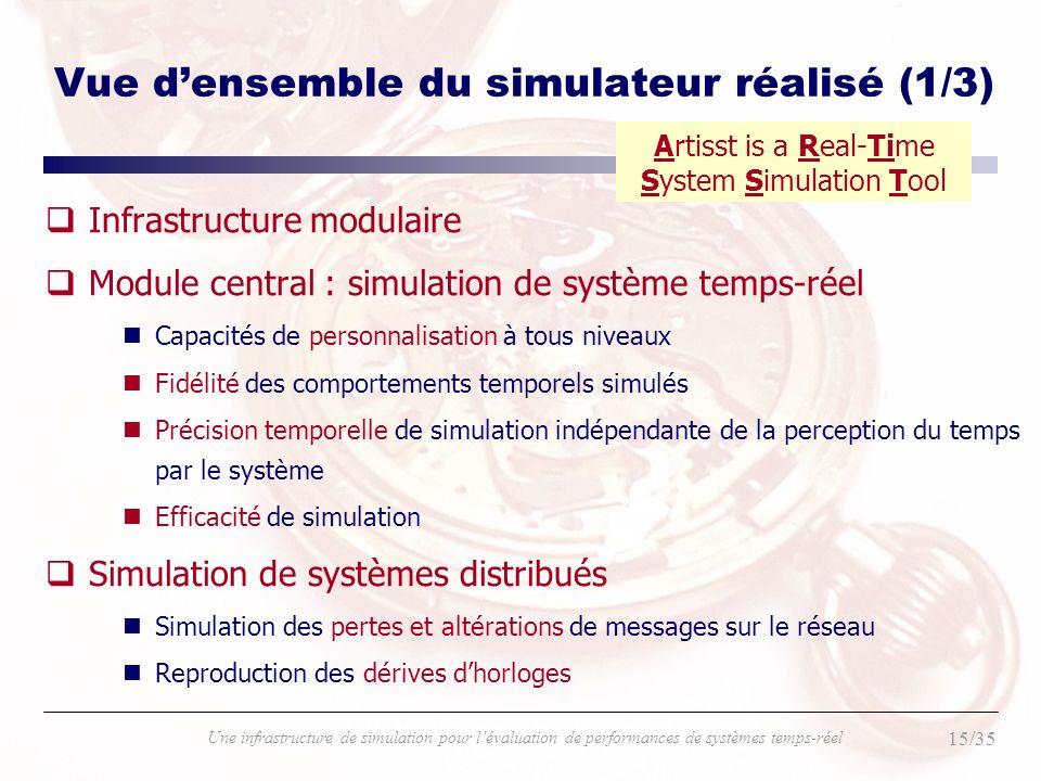 15/35 Une infrastructure de simulation pour lévaluation de performances de systèmes temps-réel Vue densemble du simulateur réalisé (1/3) qInfrastructu