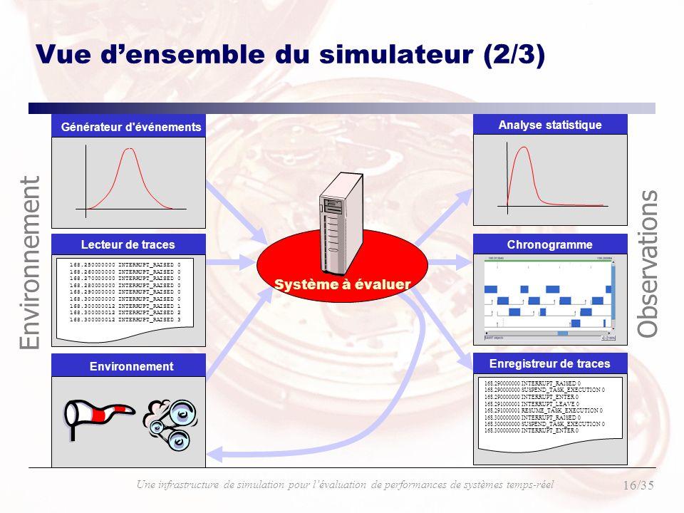 16/35 Une infrastructure de simulation pour lévaluation de performances de systèmes temps-réel Vue densemble du simulateur (2/3) Analyse statistique C