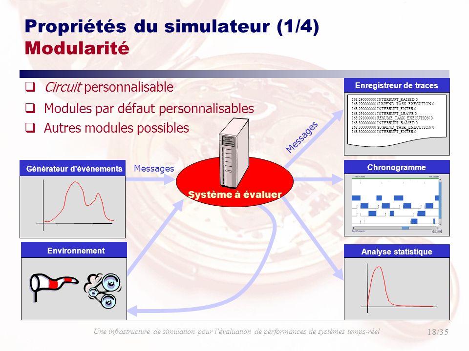 18/35 Une infrastructure de simulation pour lévaluation de performances de systèmes temps-réel Enregistreur de traces 168.290000000 INTERRUPT_RAISED 0