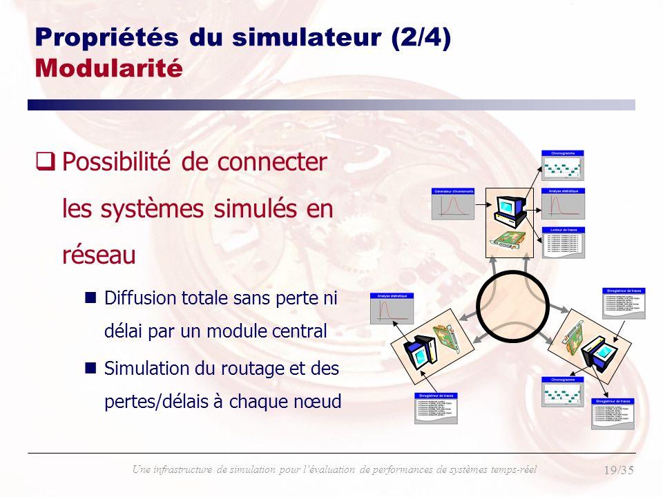 19/35 Une infrastructure de simulation pour lévaluation de performances de systèmes temps-réel Propriétés du simulateur (2/4) Modularité qPossibilité