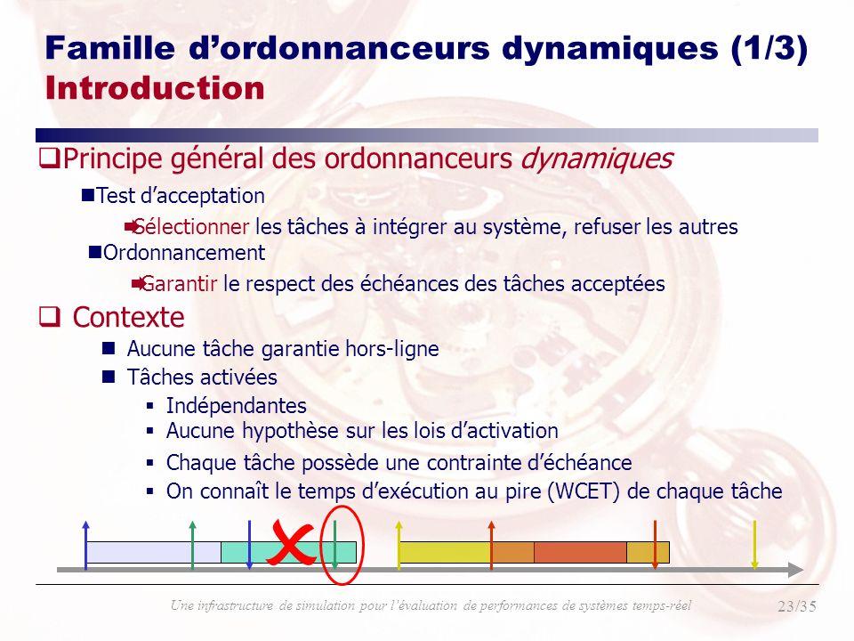 23/35 Une infrastructure de simulation pour lévaluation de performances de systèmes temps-réel Famille dordonnanceurs dynamiques (1/3) Introduction qC