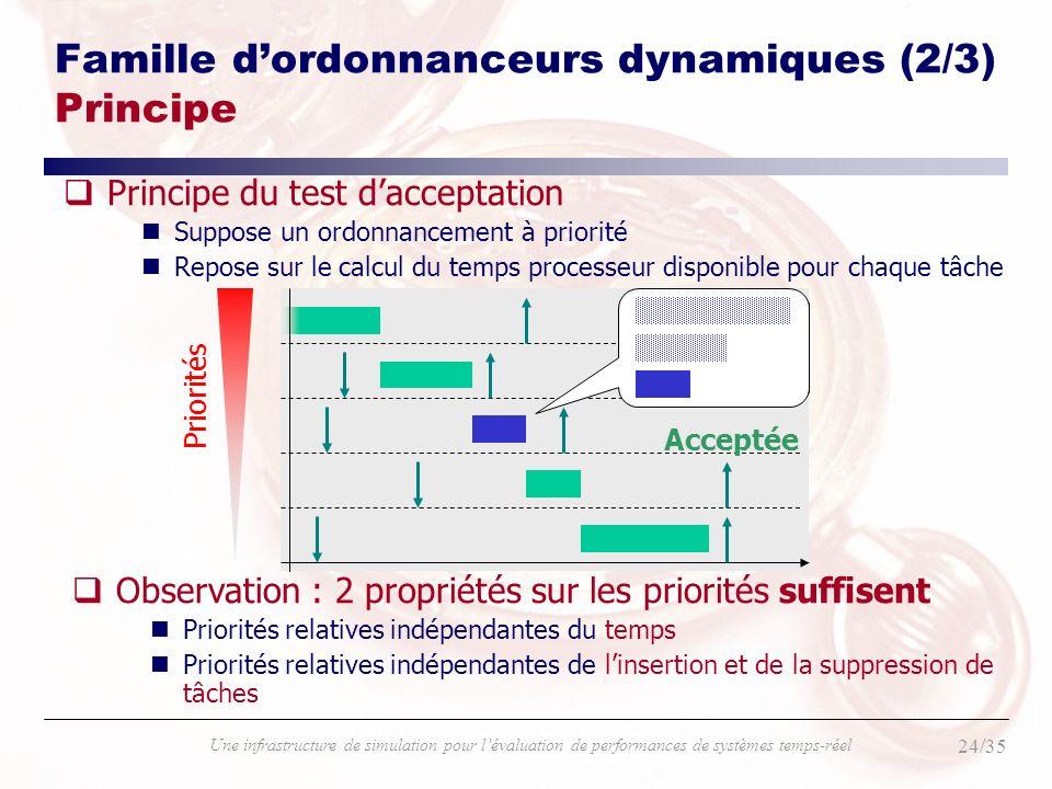 24/35 Une infrastructure de simulation pour lévaluation de performances de systèmes temps-réel Famille dordonnanceurs dynamiques (2/3) Principe qPrinc