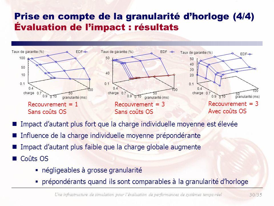30/35 Une infrastructure de simulation pour lévaluation de performances de systèmes temps-réel Prise en compte de la granularité dhorloge (4/4) Évalua