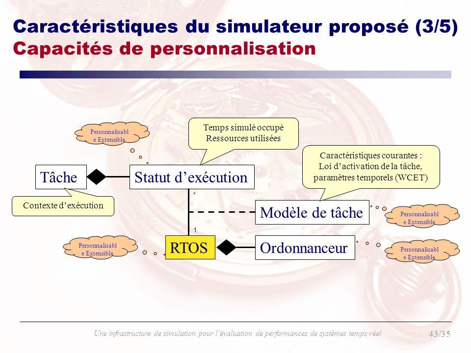 43/35 Une infrastructure de simulation pour lévaluation de performances de systèmes temps-réel Caractéristiques du simulateur proposé (3/5) Capacités