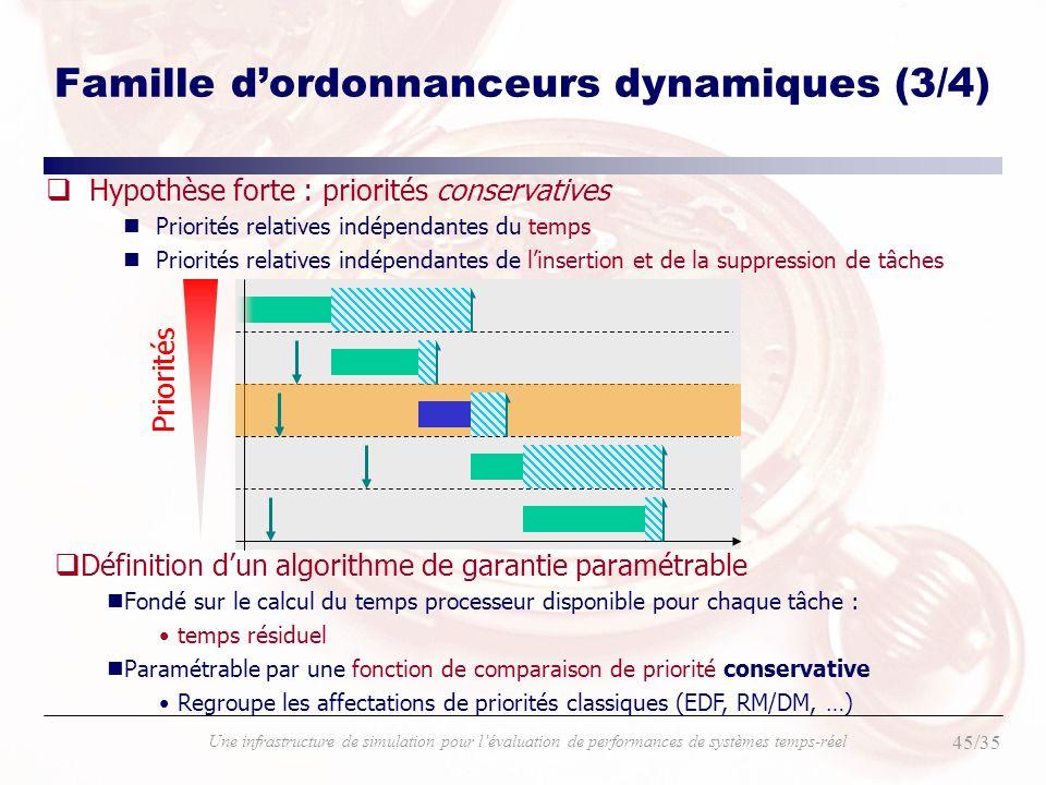 45/35 Une infrastructure de simulation pour lévaluation de performances de systèmes temps-réel Famille dordonnanceurs dynamiques (3/4) qHypothèse fort
