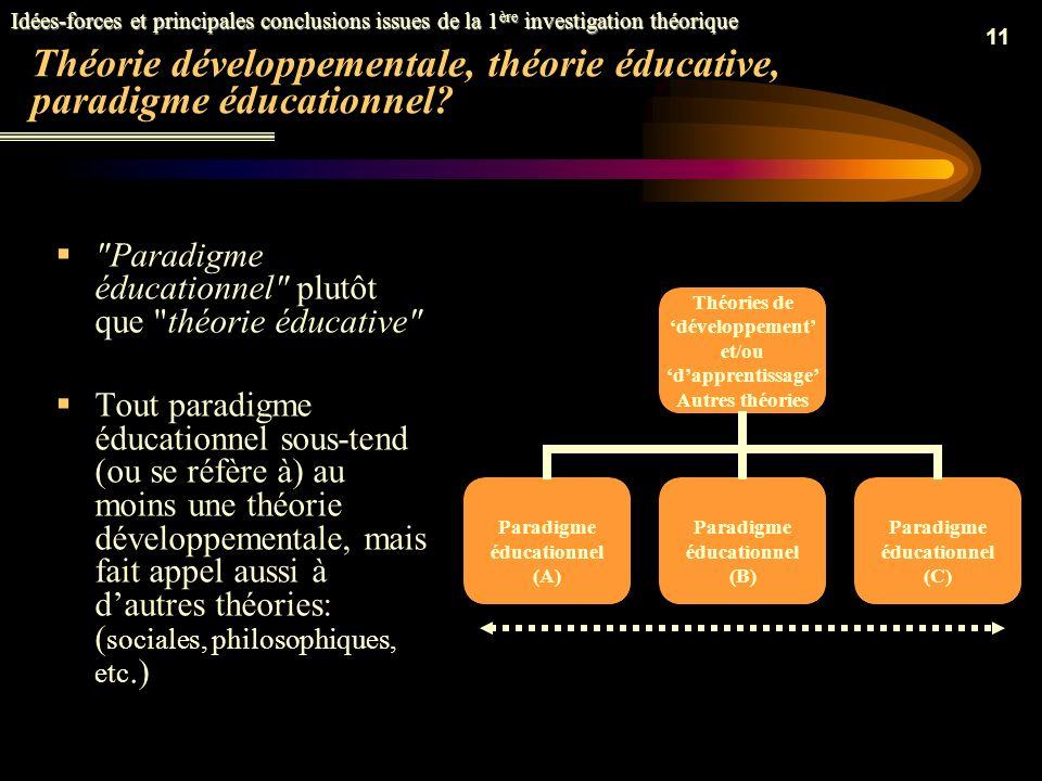 10 Plan de lexposé Origines et contexte de la recherche Identification du problème Démarche adoptée Idées-forces et principales conclusions issues de