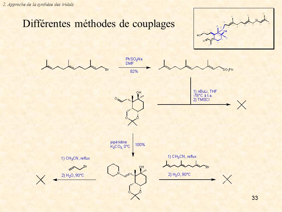 33 Différentes méthodes de couplages 2. Approche de la synthèse des iridals