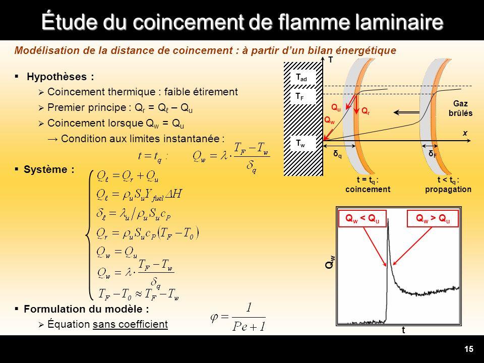 Étude du coincement de flamme laminaire 15 Modélisation de la distance de coincement : à partir dun bilan énergétique Hypothèses : Coincement thermiqu