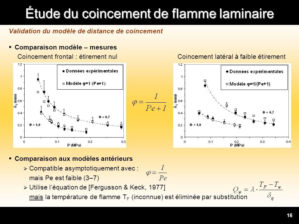Étude du coincement de flamme laminaire 16 Validation du modèle de distance de coincement Comparaison modèle – mesures Coincement frontal : étirement
