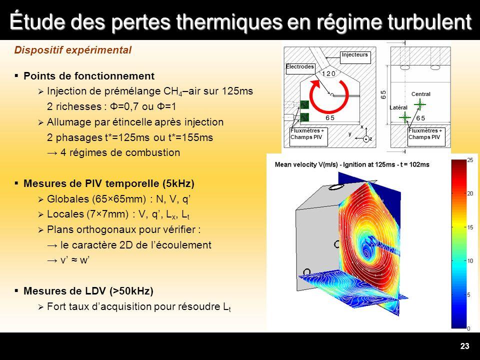 Étude des pertes thermiques en régime turbulent 23 Dispositif expérimental Points de fonctionnement Injection de prémélange CH 4 –air sur 125ms 2 rich