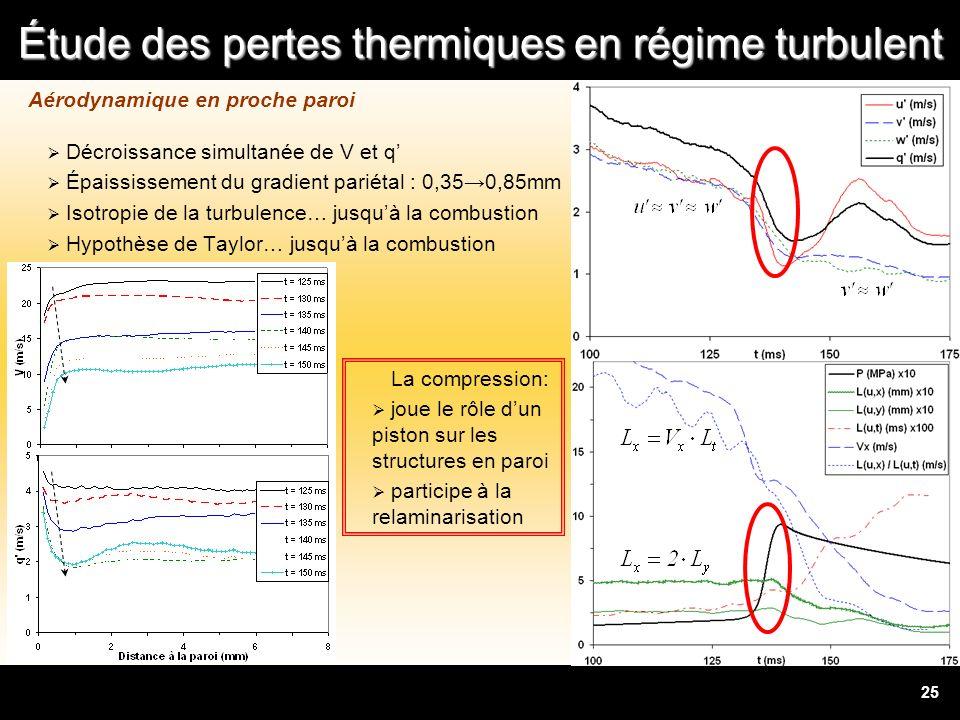 Étude des pertes thermiques en régime turbulent 25 Aérodynamique en proche paroi Décroissance simultanée de V et q Épaississement du gradient pariétal