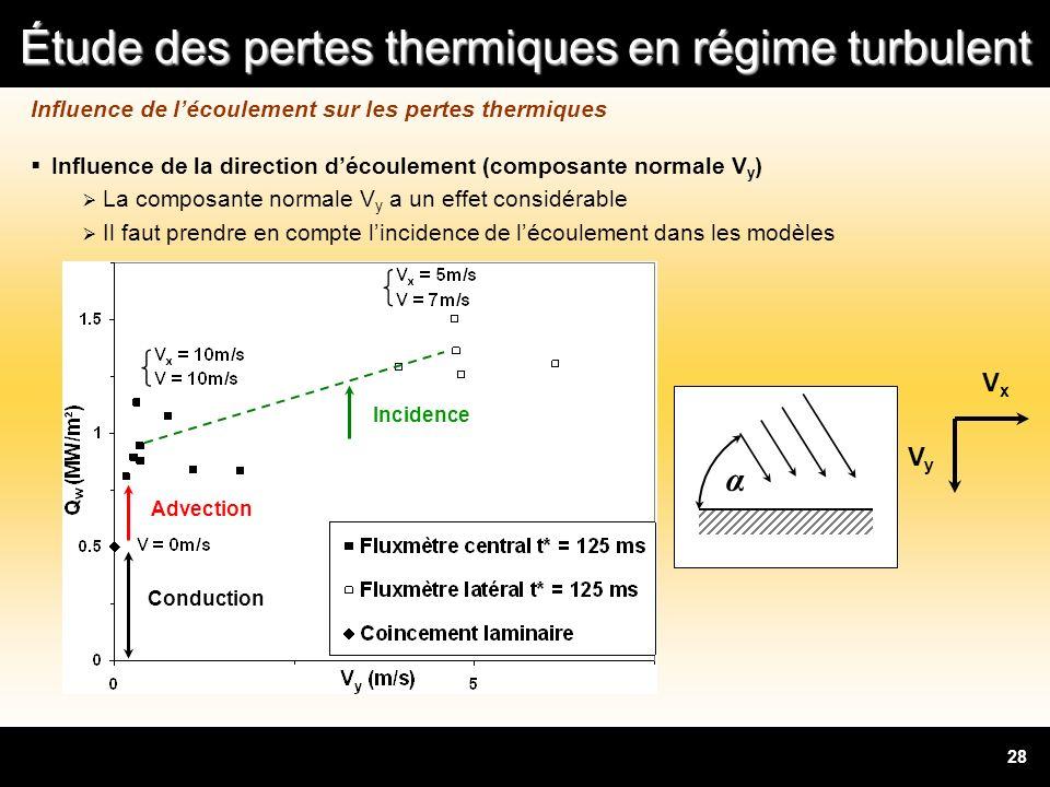 Étude des pertes thermiques en régime turbulent 28 Influence de lécoulement sur les pertes thermiques Influence de la direction découlement (composant
