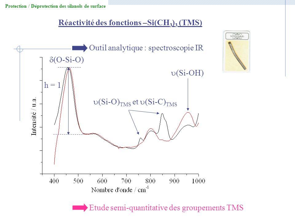 h = 1 (Si-O) TMS et (Si-C) TMS (Si-OH) Réactivité des fonctions –Si(CH 3 ) 3 (TMS) Outil analytique : spectroscopie IR Etude semi-quantitative des gro