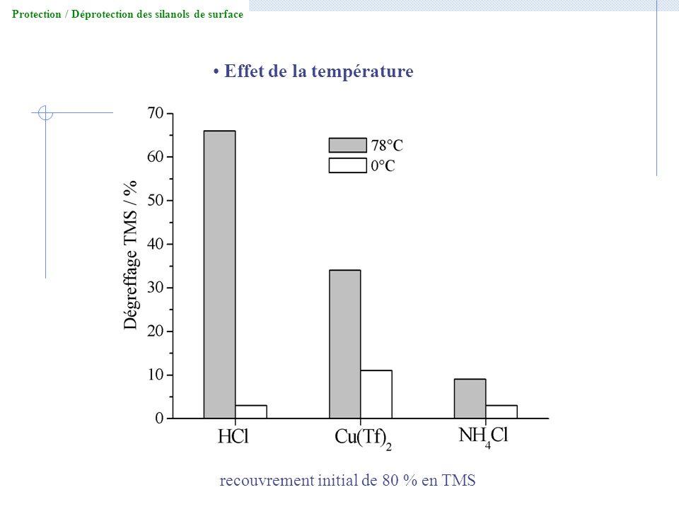 Protection / Déprotection des silanols de surface Effet de la température recouvrement initial de 80 % en TMS