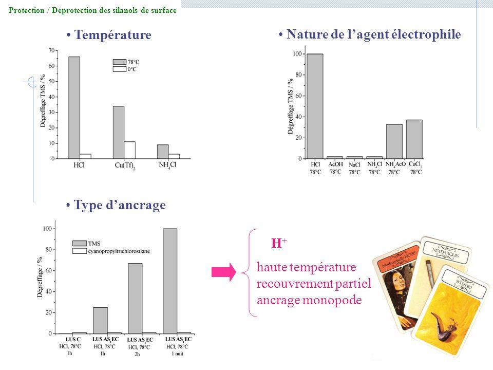 Protection / Déprotection des silanols de surface Température Nature de lagent électrophile Type dancrage haute température recouvrement partiel ancra