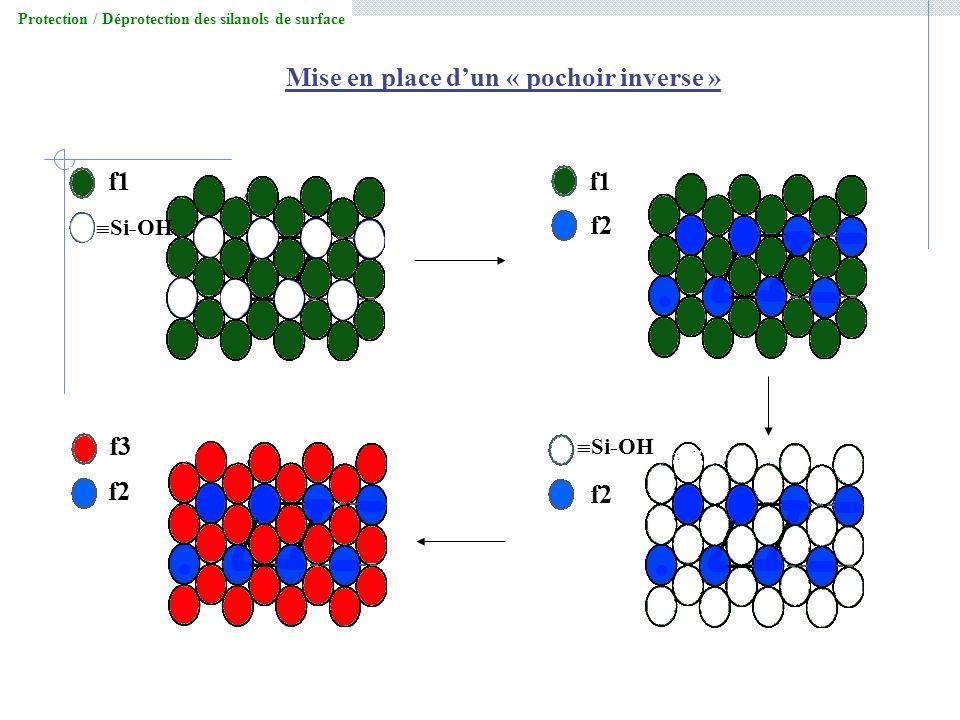 Protection / Déprotection des silanols de surface f1 Si-OH f2 Si-OH f2 f3 Mise en place dun « pochoir inverse »