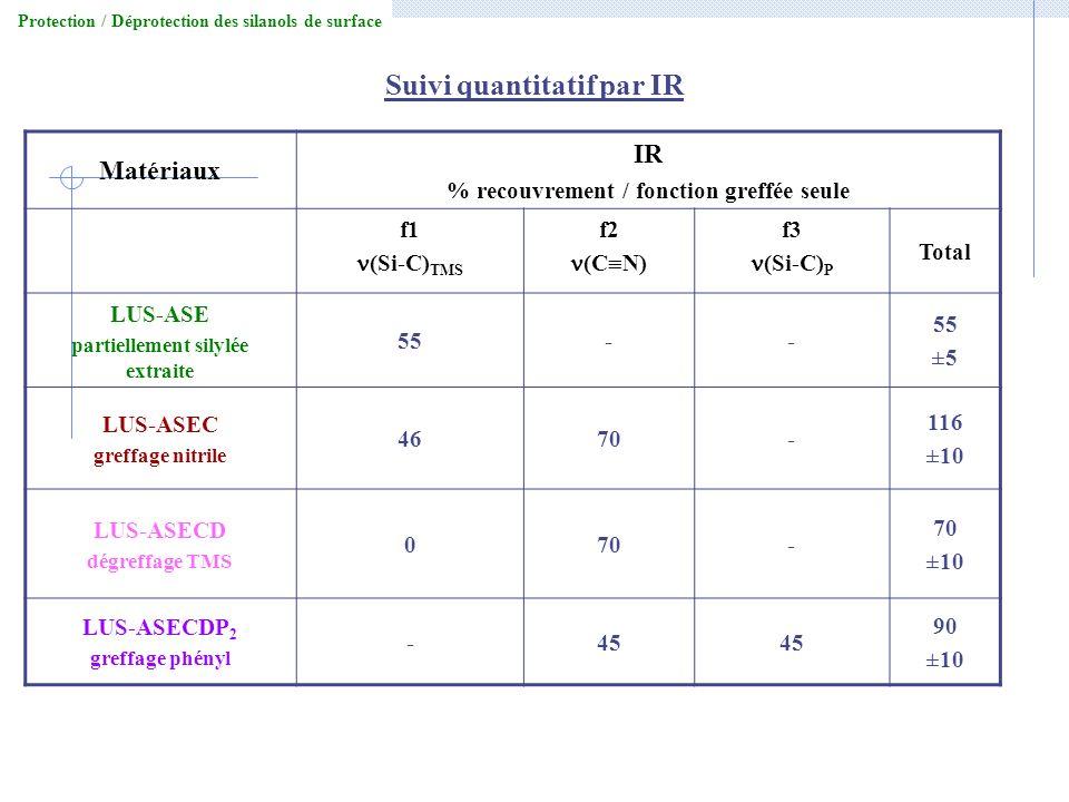 Suivi quantitatif par IR Matériaux IR % recouvrement / fonction greffée seule f1 (Si-C) TMS f2 (C N) f3 (Si-C) P Total LUS-ASE partiellement silylée e