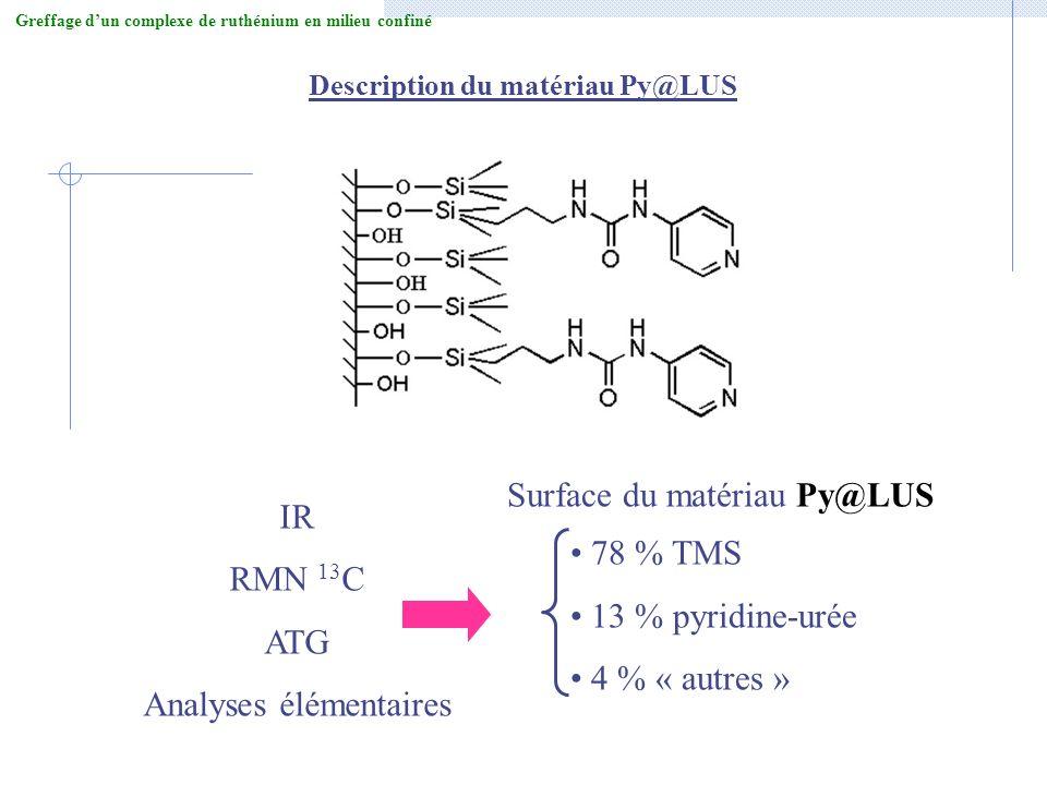 78 % TMS 13 % pyridine-urée 4 % « autres » IR RMN 13 C ATG Analyses élémentaires Description du matériau Py@LUS Surface du matériau Py@LUS Greffage du