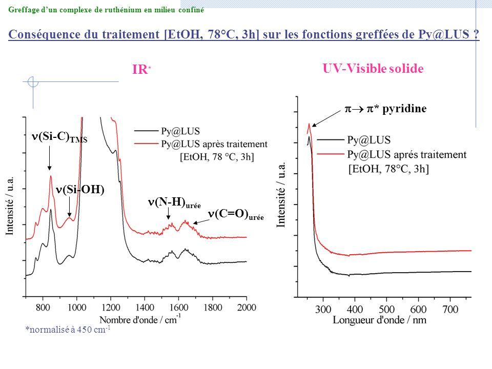 Conséquence du traitement [EtOH, 78°C, 3h] sur les fonctions greffées de Py@LUS ? UV-Visible solide * pyridine IR * (Si-C) TMS (Si-OH) (N-H) urée (C=O