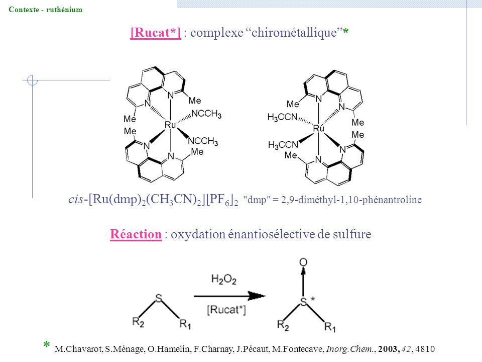 Conclusions et Perspectives Réactivité du matériau Py@LUS-RuER en catalyse doxydation de sulfure par H 2 O 2 - efficace (75 % de rendement) - robuste (jusquà 596 TON) - sélectif - recyclable Caractérisations du solide après catalyse - conservation du complexe dans sa quasi-intégralité Optimisation des conditions catalytiques (substrat, oxydant, solvant …) - espèces [Ru(dmp) 2 Py*(X)] + greffées