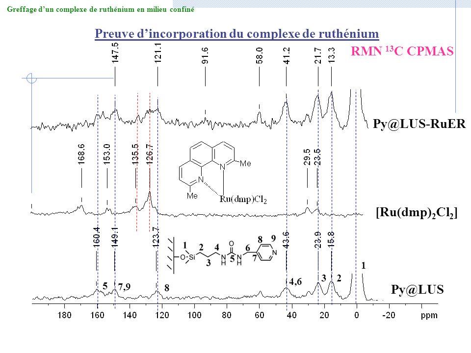 Preuve dincorporation du complexe de ruthénium Py@LUS [Ru(dmp) 2 Cl 2 ] Py@LUS-RuER RMN 13 C CPMAS 1 23 4,6 7,9 8 5 Greffage dun complexe de ruthénium