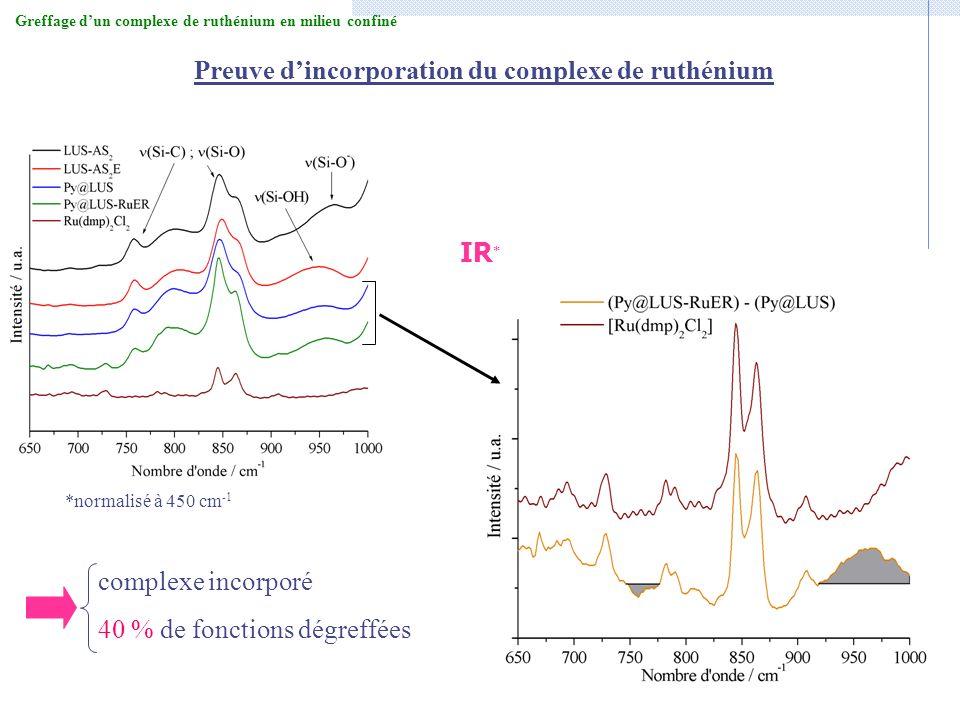 IR * *normalisé à 450 cm -1 Preuve dincorporation du complexe de ruthénium Greffage dun complexe de ruthénium en milieu confiné complexe incorporé 40