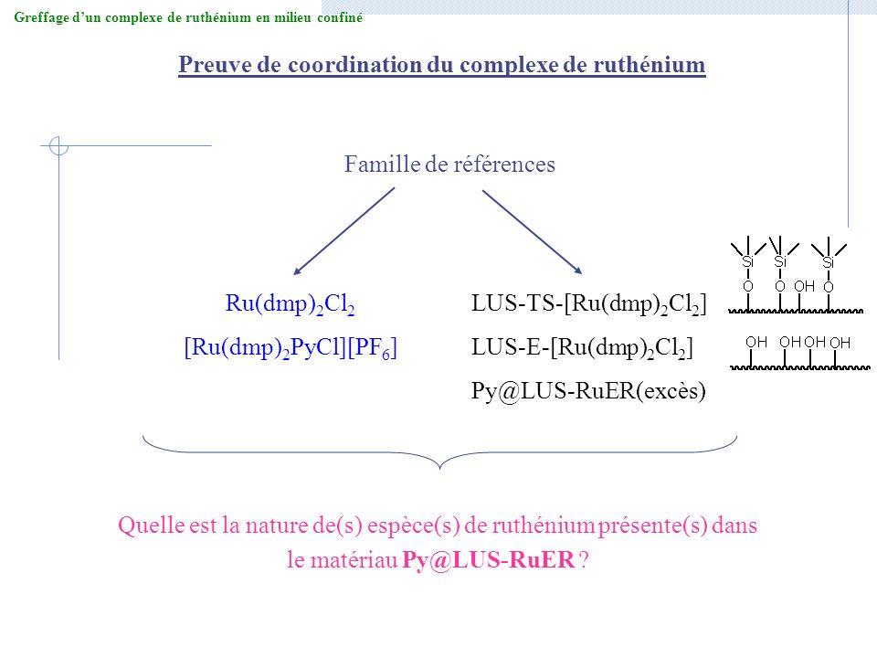 Famille de références LUS-TS-[Ru(dmp) 2 Cl 2 ] LUS-E-[Ru(dmp) 2 Cl 2 ] Py@LUS-RuER(excès) Ru(dmp) 2 Cl 2 [Ru(dmp) 2 PyCl][PF 6 ] Preuve de coordinatio