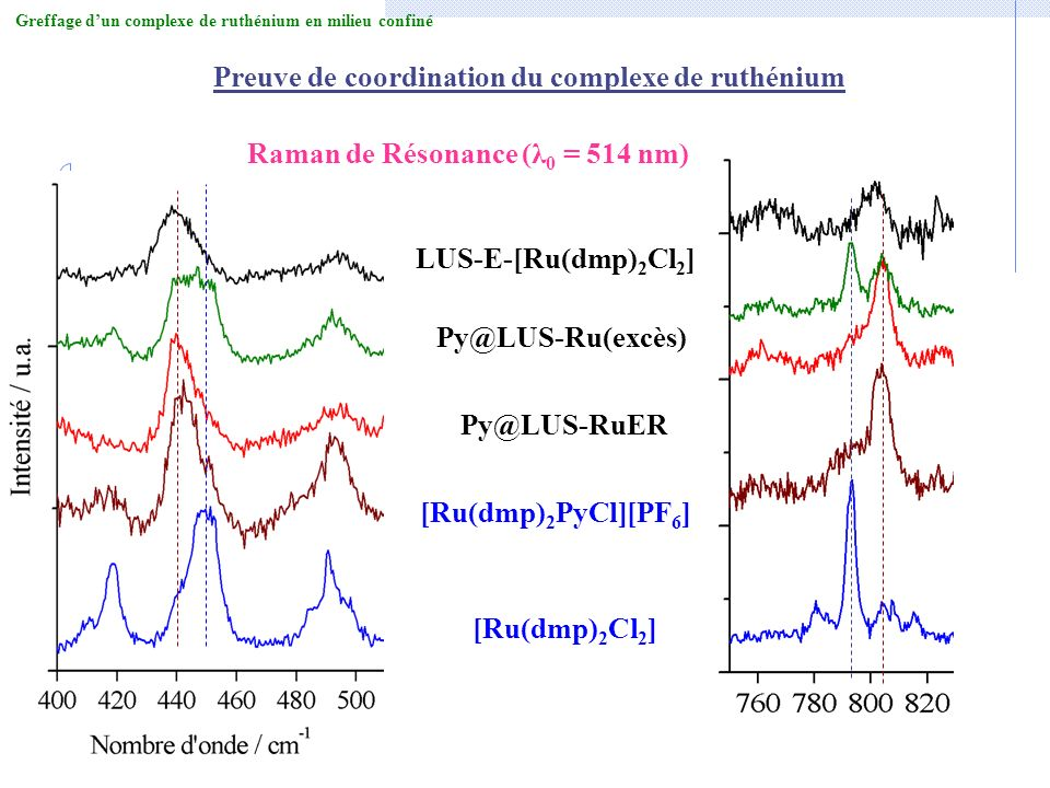 Raman de Résonance (λ 0 = 514 nm) [Ru(dmp) 2 Cl 2 ] [Ru(dmp) 2 PyCl][PF 6 ] Py@LUS-RuER Py@LUS-Ru(excès) LUS-E-[Ru(dmp) 2 Cl 2 ] Preuve de coordinatio