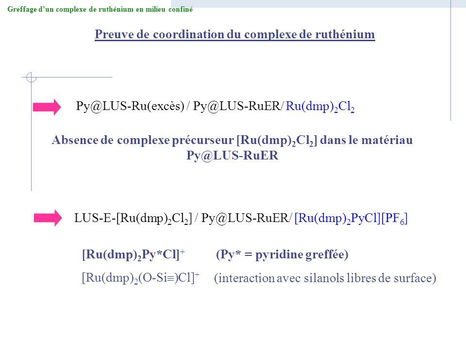Py@LUS-Ru(excès) / Py@LUS-RuER/ Ru(dmp) 2 Cl 2 Absence de complexe précurseur [Ru(dmp) 2 Cl 2 ] dans le matériau Py@LUS-RuER LUS-E-[Ru(dmp) 2 Cl 2 ] /