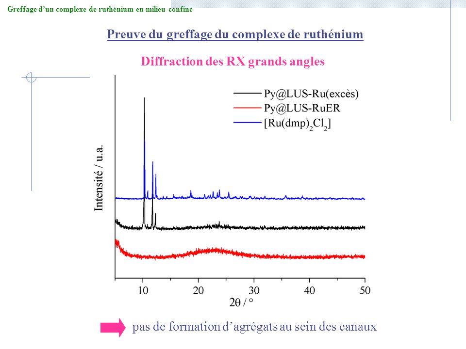 Preuve du greffage du complexe de ruthénium Diffraction des RX grands angles pas de formation dagrégats au sein des canaux Greffage dun complexe de ru