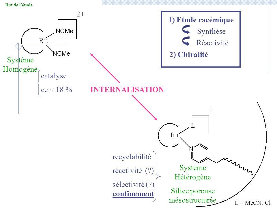 Catalyse énantiosélective : synthèse du matériau Py@LUS- RuER Obtention du précurseur -[Ru(bipy) 2 Cl 2 ] Greffage à la surface de Py@LUS Oxydation sélective du thioanisole - 8 TON - sélectivité sulfoxyde : sulfone = 9:1 ee ~ 6 % .