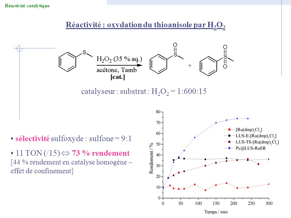 Réactivité : oxydation du thioanisole par H 2 O 2 sélectivité sulfoxyde : sulfone = 9:1 11 TON (/15) 73 % rendement [44 % rendement en catalyse homogè
