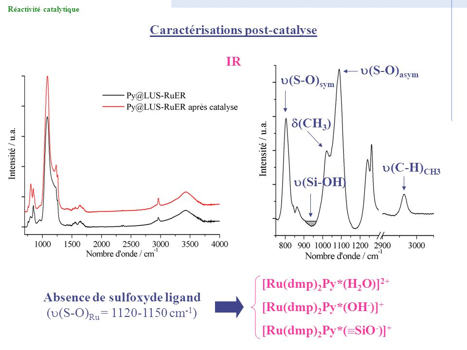 Caractérisations post-catalyse IR (S-O) sym (Si-OH) (CH 3 ) (C-H) CH3 (S-O) asym Absence de sulfoxyde ligand ( (S-O) Ru = 1120-1150 cm -1 ) [Ru(dmp) 2 Py*(H 2 O)] 2+ [Ru(dmp) 2 Py*(OH - )] + [Ru(dmp) 2 Py*( SiO - )] +