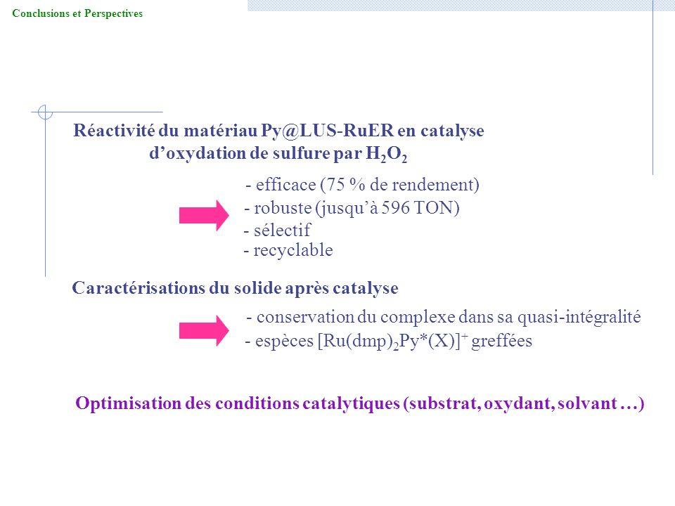 Conclusions et Perspectives Réactivité du matériau Py@LUS-RuER en catalyse doxydation de sulfure par H 2 O 2 - efficace (75 % de rendement) - robuste