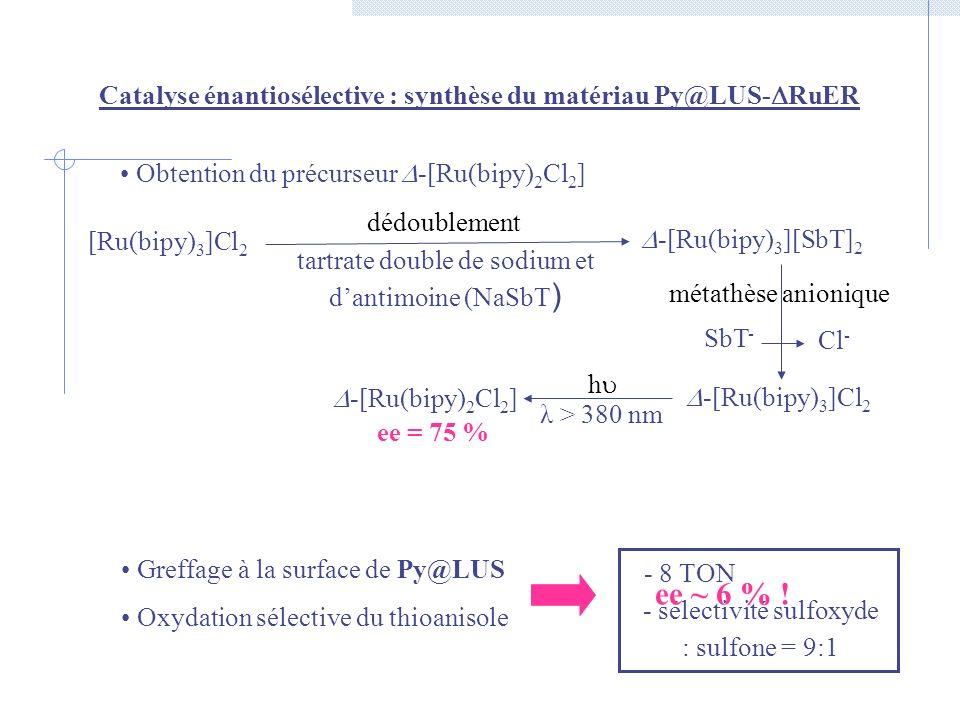 Catalyse énantiosélective : synthèse du matériau Py@LUS- RuER Obtention du précurseur -[Ru(bipy) 2 Cl 2 ] Greffage à la surface de Py@LUS Oxydation sé