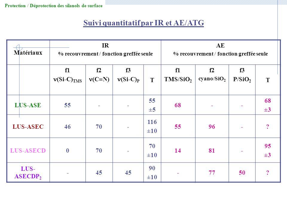 Suivi quantitatif par IR et AE/ATG Matériaux IR % recouvrement / fonction greffée seule AE % recouvrement / fonction greffée seule f1 (Si-C) TMS f2 (C